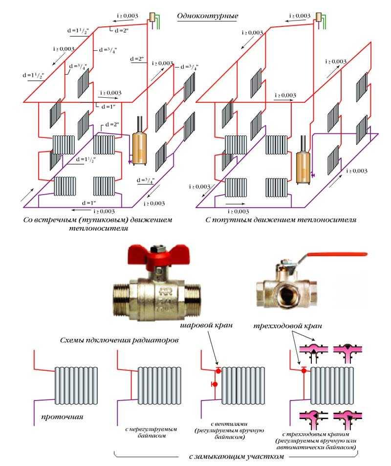 Экономичное отопление частного дома: самое экономичное отопление загородного дома, пример экономичных систем, выбор оптимального варианта
