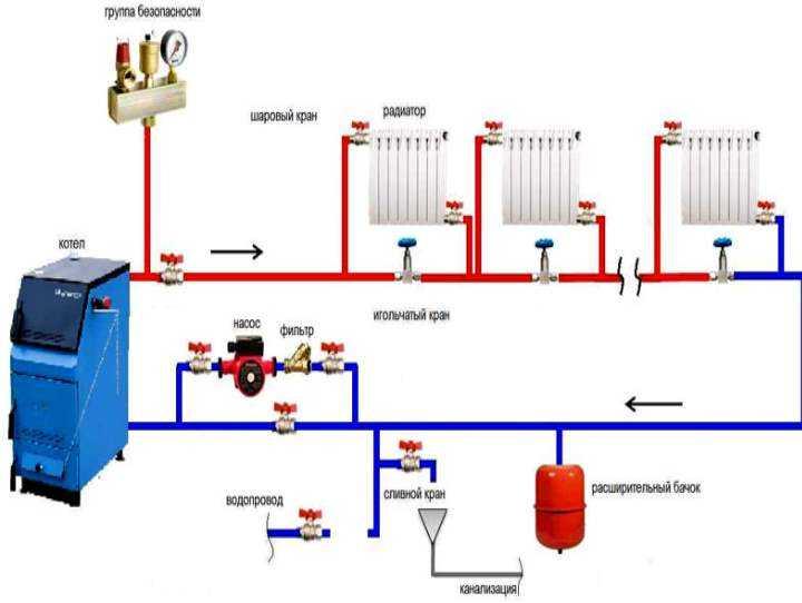Выбор самого экономного варианта отопления частного дома Способы уменьшения теплопотерь и повышения экономичности отопительной системы Подбор оборудования